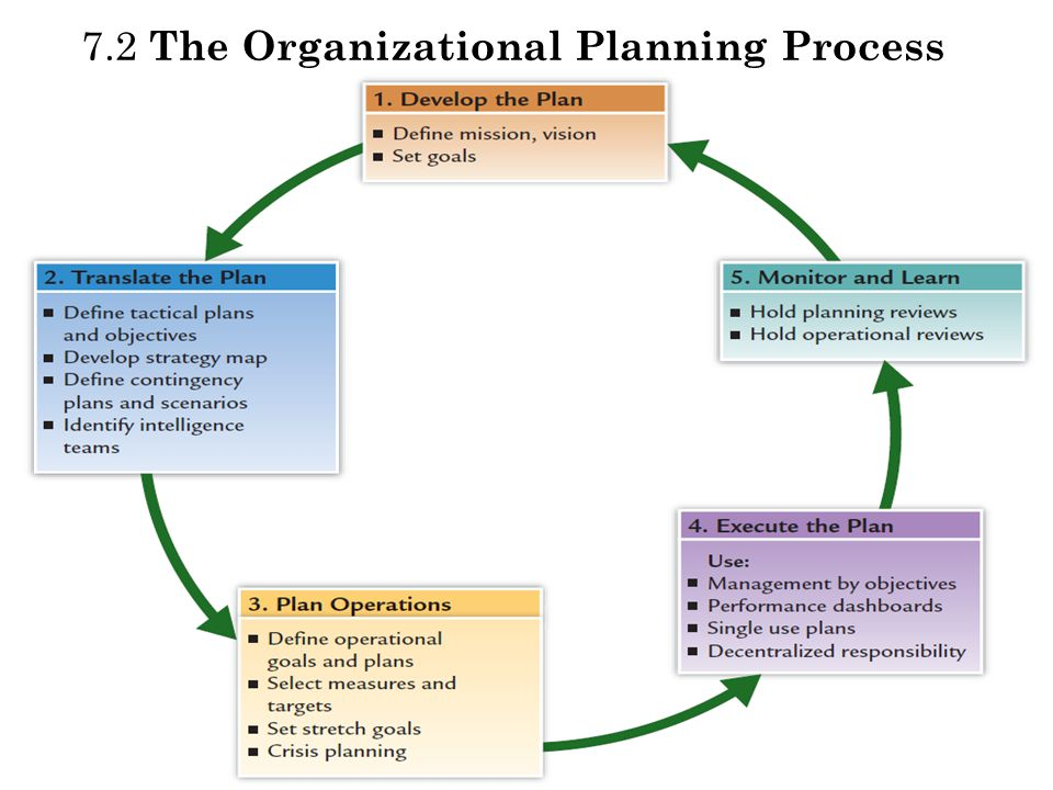 Organizational Planning | Desir Financial Consulting